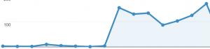 evolucion de visitas de una web tras un buen trabajo seo