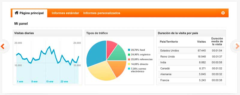 Google Analytics es una herramienta fundamental de analítica web, gratuita y fiable