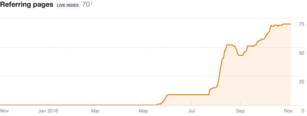 Gráfico con el perfil de creación de enlaces de una web determinada