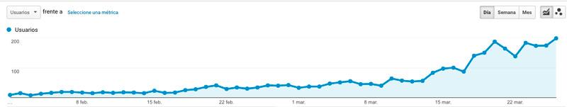 evolución de visitas orgánicas de una web de reciente creación