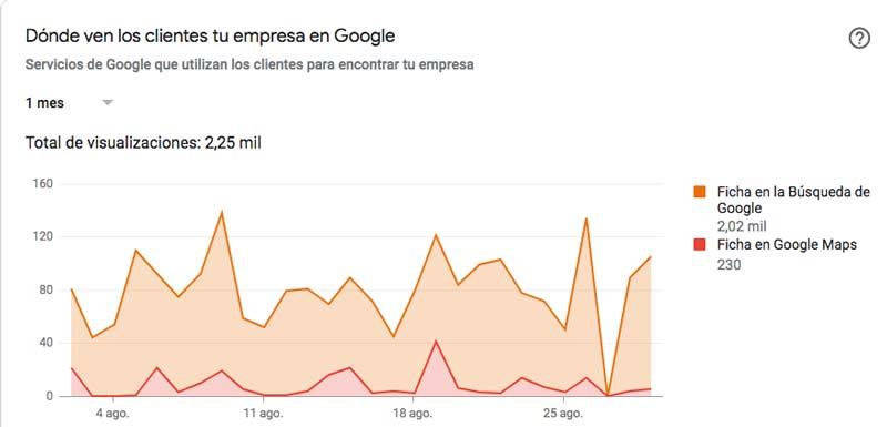 Las estadísticas de Google My Business no dejan lugar a dudas, trabajar el seo de tu ficha de Google My Business interesa, y mucho