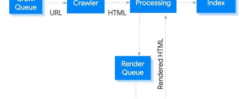 Guia sobre como gestiona google el Javascript