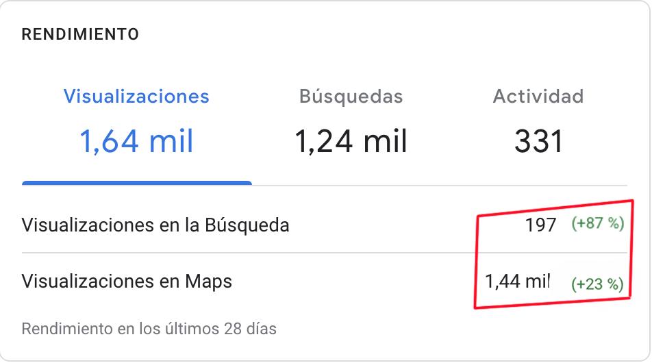 como mejorar las estadísticas de uso de Google My Business