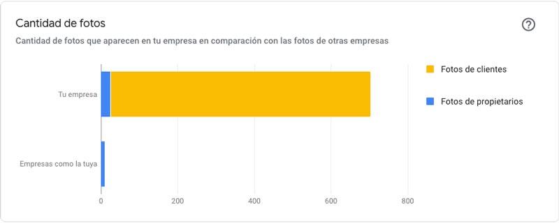 Estadística de imágenes en GMB Consultoria Seo Sevilla